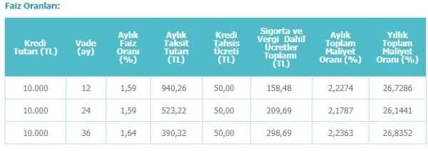 denizbank Borç Kapatma Kredisi